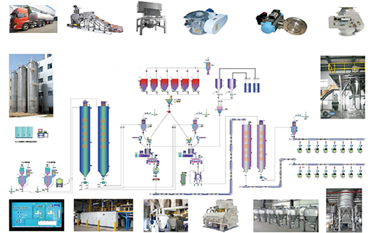 Automatic PVC precise metering,compounding and conveying system